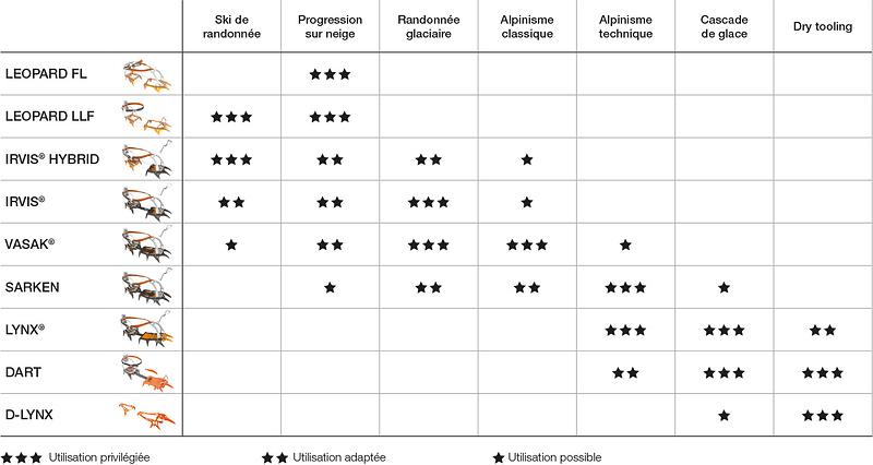 tableau-1-choix-crampons-2019-FR